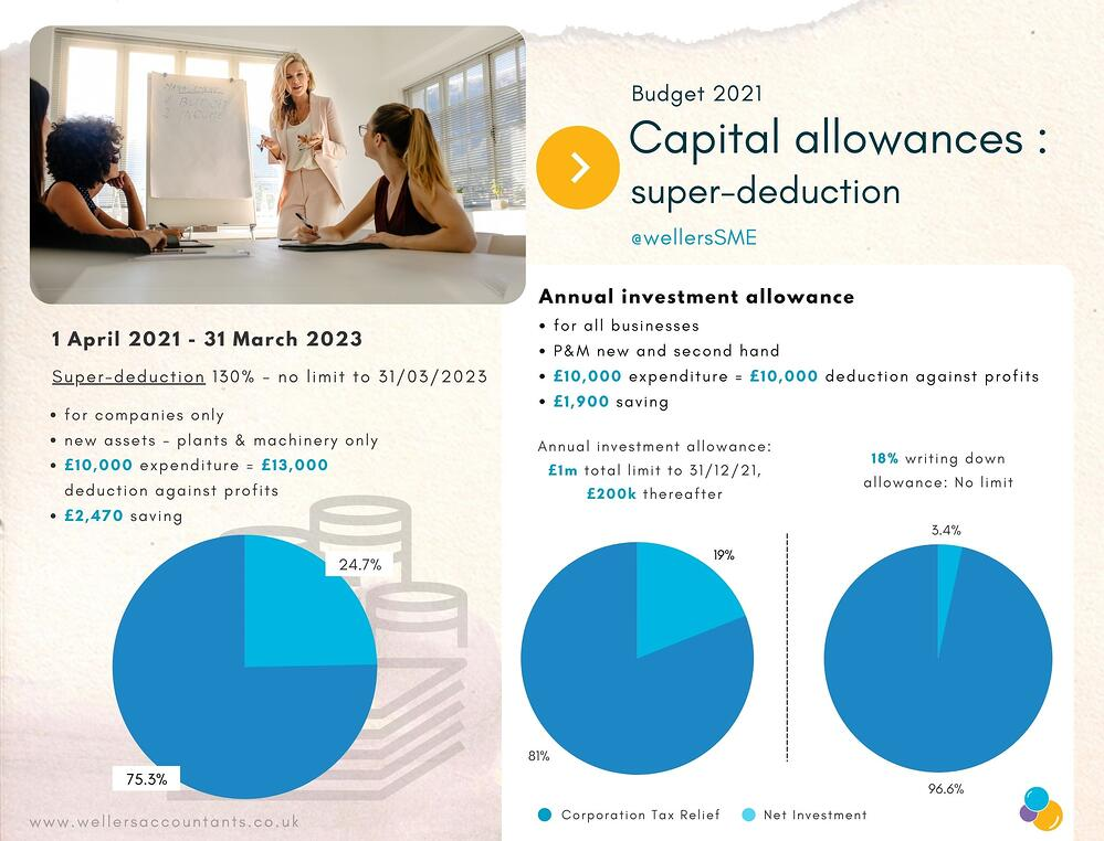 Capital Allowances Infographic - Budget 2021