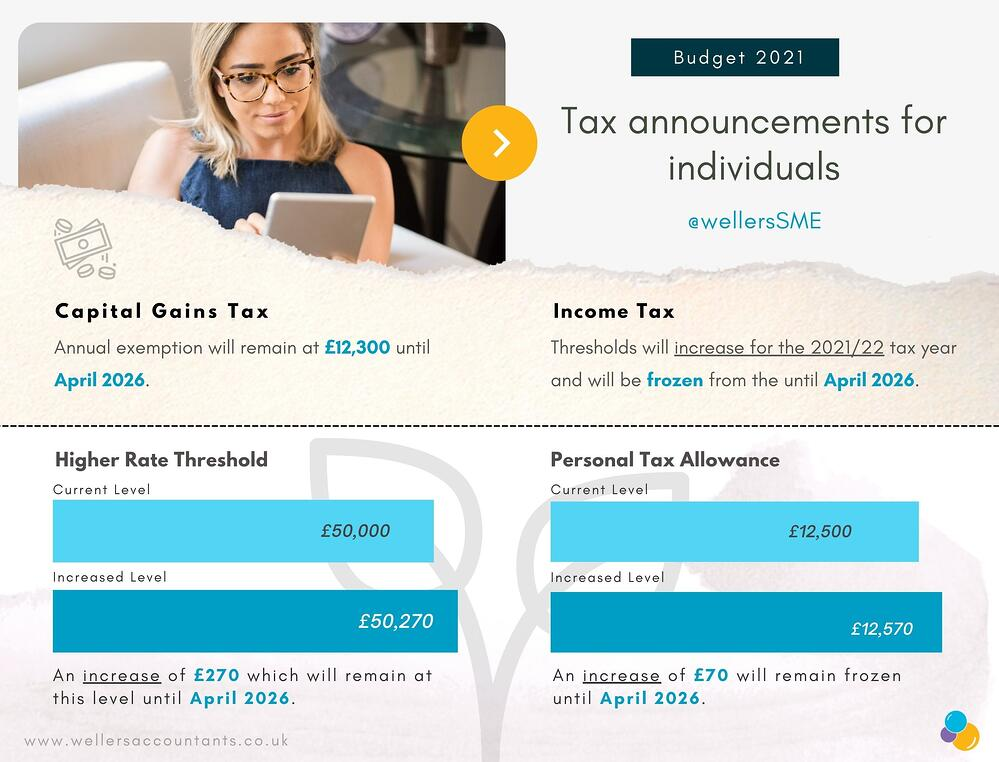 Individual Tax Announcements - Budget 2021