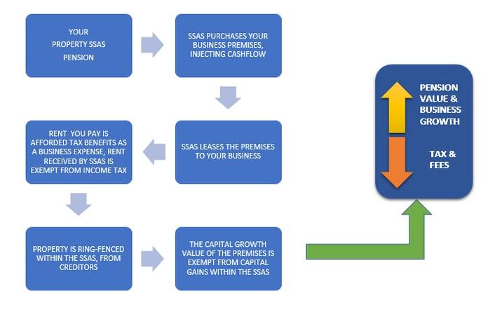5 ways diagram