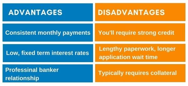 Advantages and disadvanatges of traditional bank loan chart