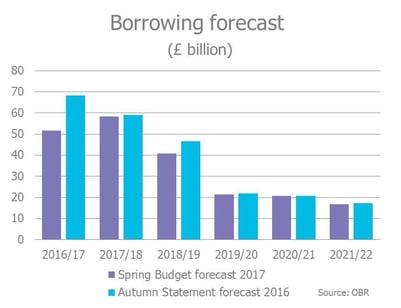 Borrowing forecast Spring Budget 2017