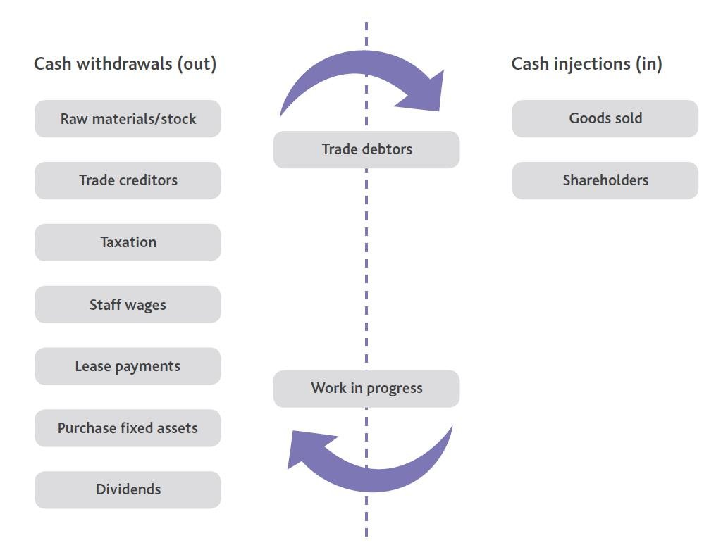 The cashflow cycle and how credit control can boost this for your business