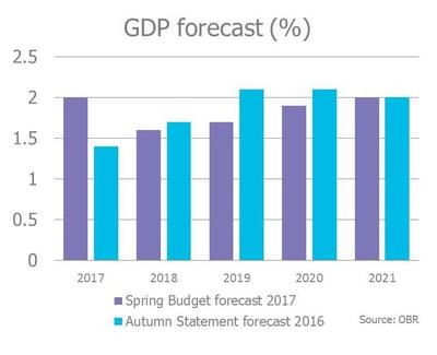 GDP forecast Spring Budget 2017