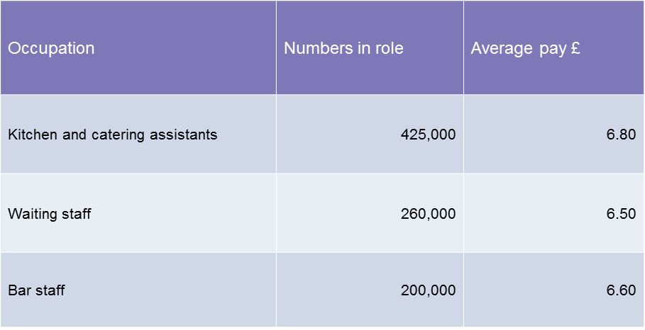 People1st wage statistics in the hospitality trade