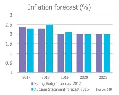Inflation forecast Spring Budget 2017