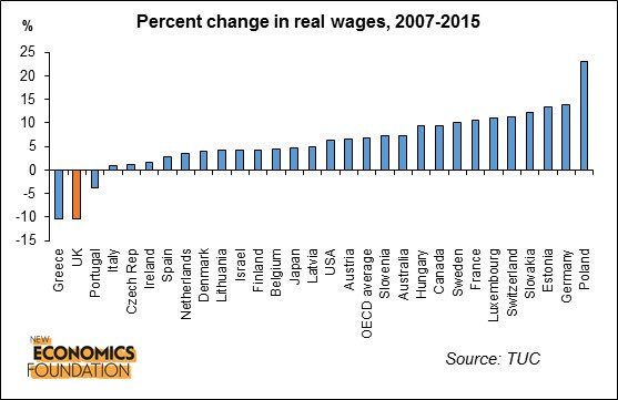 Real wages in the UK, 2007-2015