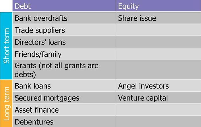 The different types of finance and funding available