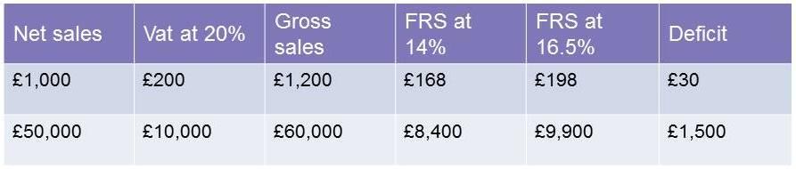 VAT FRS table 2.jpg