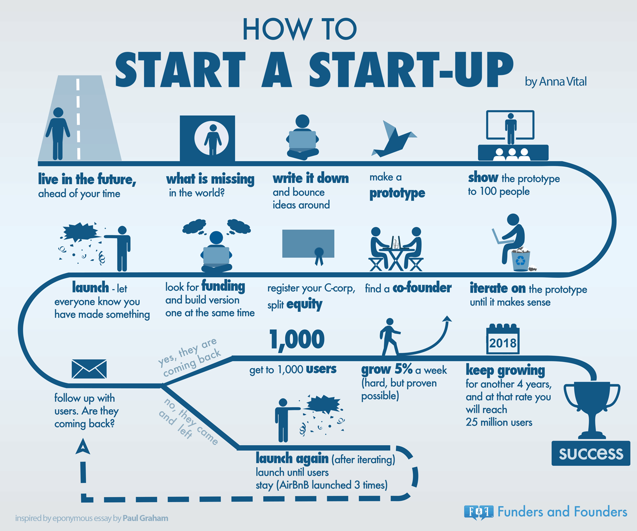 How to start a start-up infographic by Anna Vital of Funders & Founders