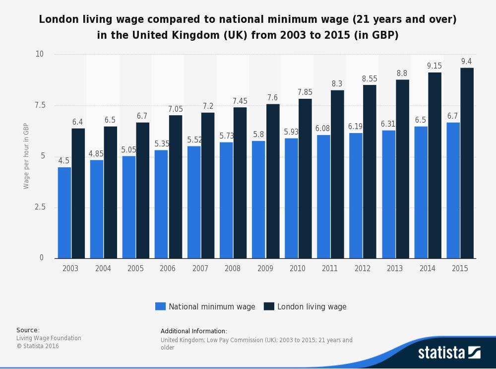 London living wage compared to the national minimum wage