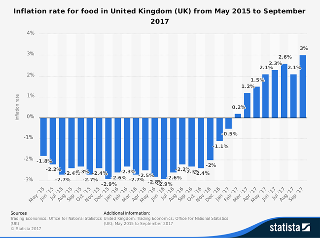 UK food inflation rate
