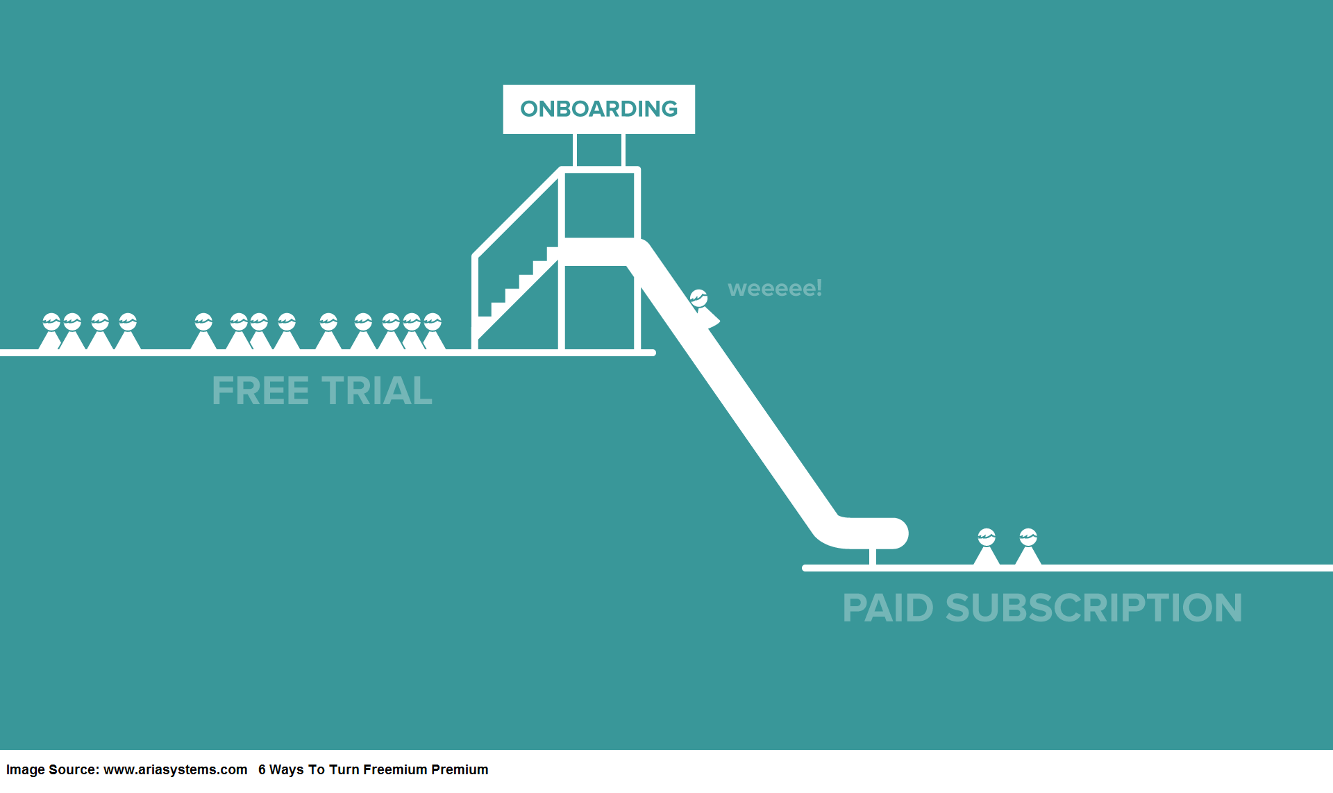 How Freemium to Premium Business Model Works. Free trail to paid subscriptions
