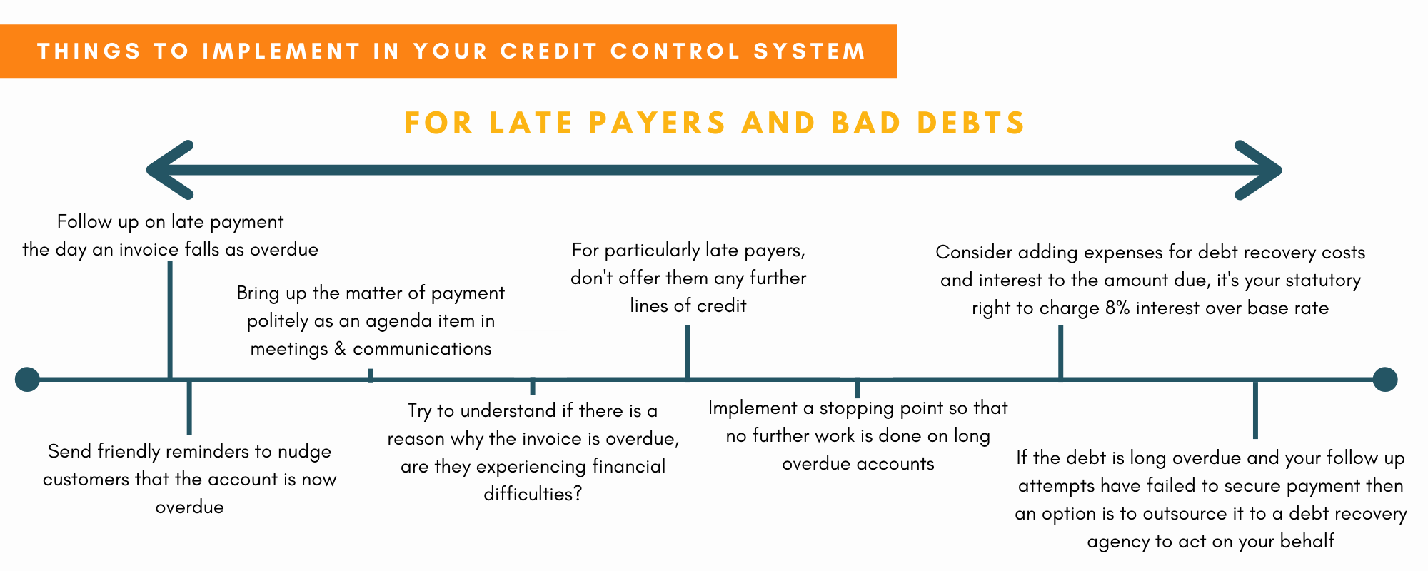 How to prevent late payments, Wellers Credit Control Bad Debts