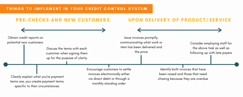 How to prevent late payments, Wellers Credit Control New Customers