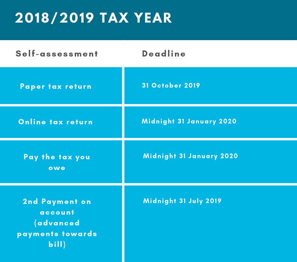 Late filing - Tax Dates Wellers