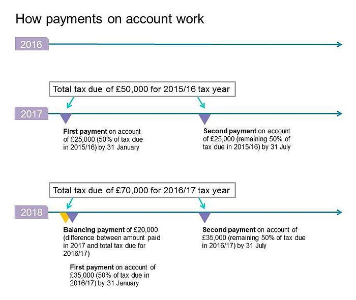 Payments on account diagram 2017.jpg