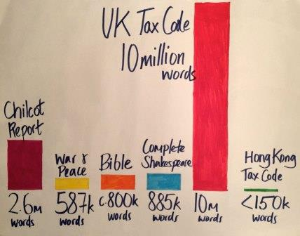 UK Tax code, number of words