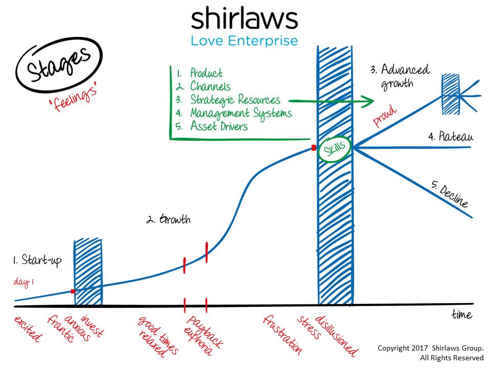 The stages model of a business, a concept developed by Shirlaws