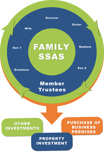 The family SSAS circle