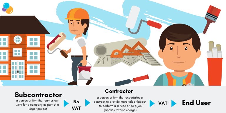 VAT Changes, Wellers Summary, Construction DRC