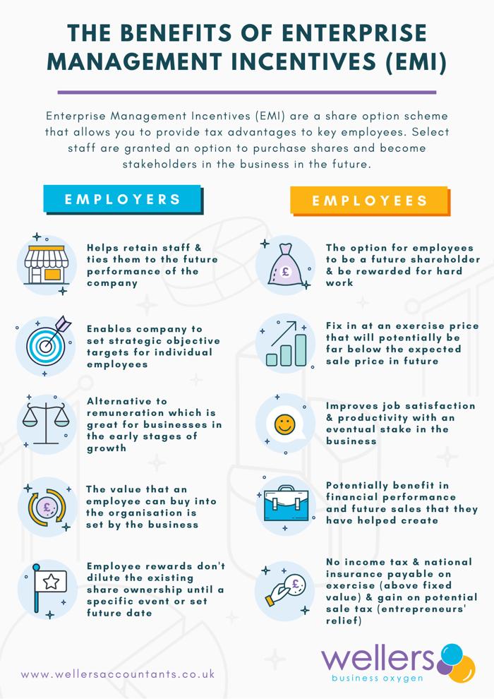 Infographic explaining the benefits of EMI options