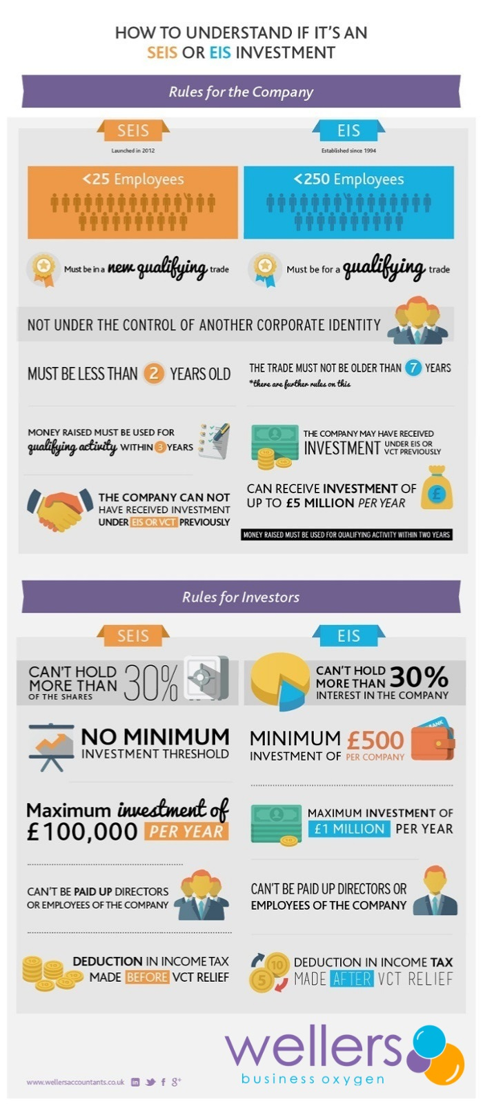 Infographic as to whether it's an SEIS or EIS investment