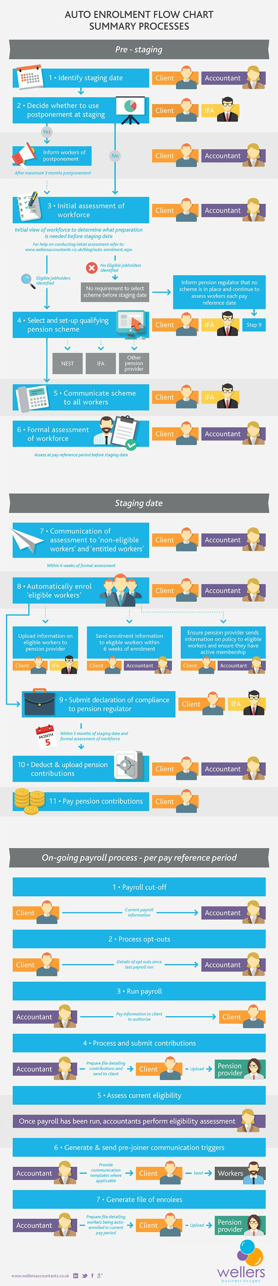 Infographic for the qualifying pension scheme auto enrolment