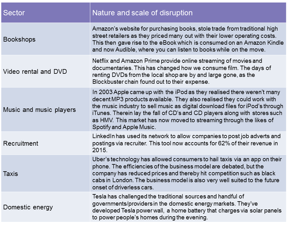 Examples of tech disruption