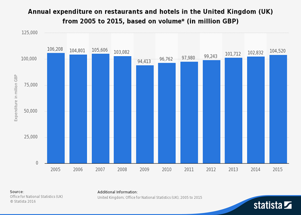 UK annual expenditure on hotels and restaurants 2005-2015