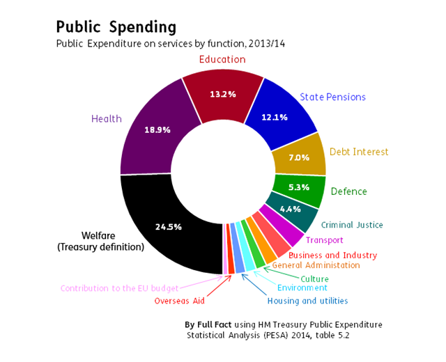 Public expenditure by function