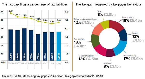 The tax gap