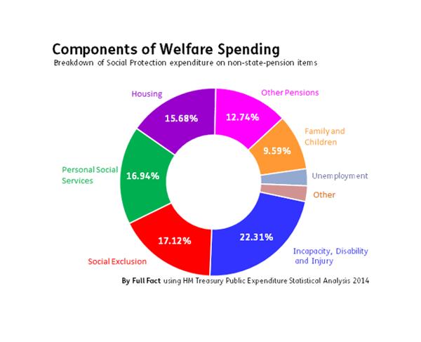 Breakdown of welfare spending