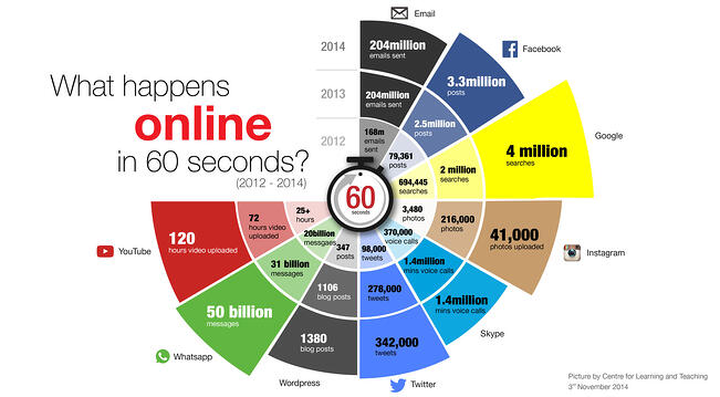 Web content in 60 seconds